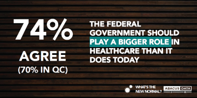 Canadians agree: More federal government health leadership needed in a COVID world